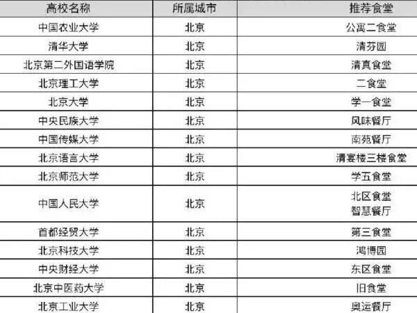 北京14家高校食堂入选